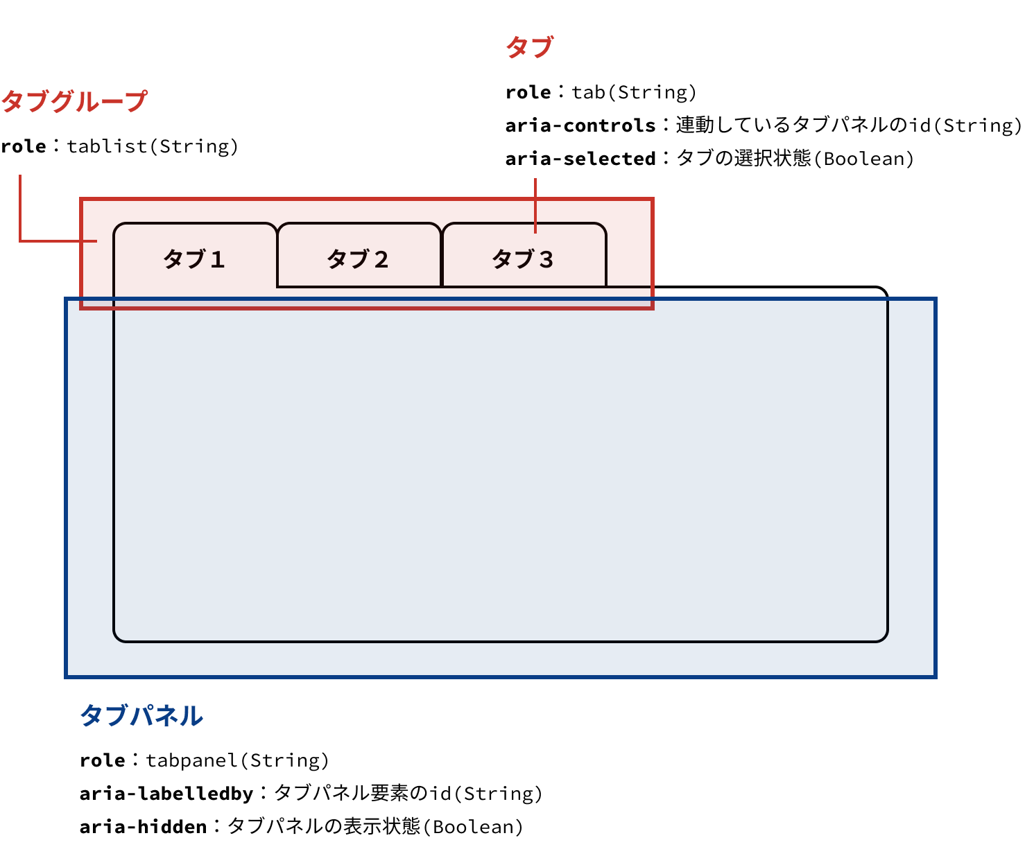 実装するタブUIの部品とWAI-ARIAの属性